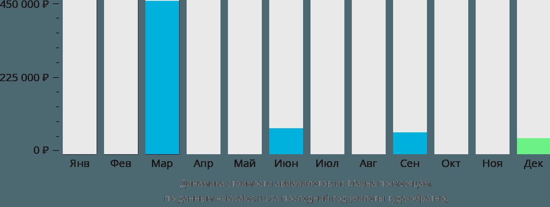 Динамика стоимости авиабилетов из Мауна по месяцам