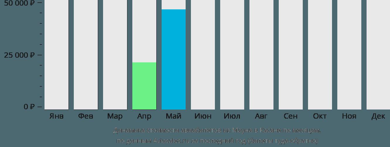Динамика стоимости авиабилетов из Мауна в Касане по месяцам
