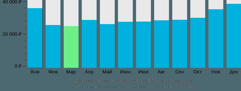 Динамика стоимости авиабилетов из Мюнхена по месяцам