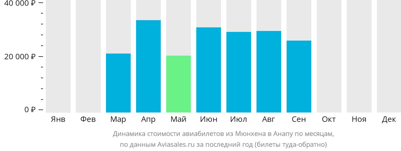 Динамика стоимости авиабилетов из Мюнхена в Анапу по месяцам