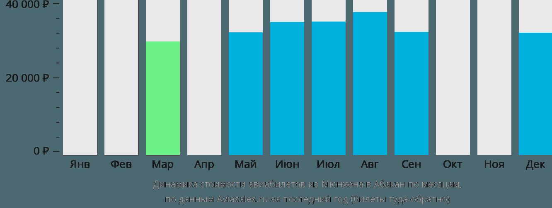 Динамика стоимости авиабилетов из Мюнхена в Абакан по месяцам