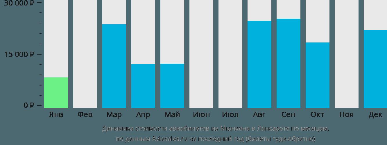 Динамика стоимости авиабилетов из Мюнхена в Лансароте по месяцам