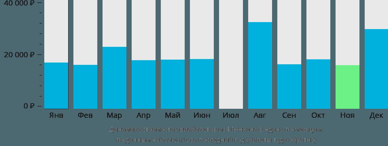 Динамика стоимости авиабилетов из Мюнхена в Адану по месяцам