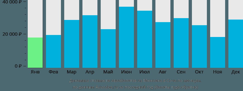 Динамика стоимости авиабилетов из Мюнхена в Сочи по месяцам