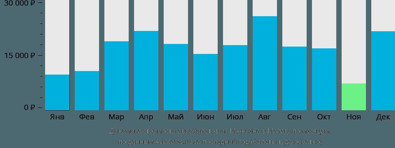 Динамика стоимости авиабилетов из Мюнхена в Малагу по месяцам