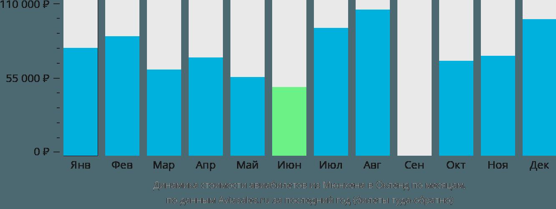 Динамика стоимости авиабилетов из Мюнхена в Окленд по месяцам