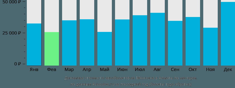 Динамика стоимости авиабилетов из Мюнхена в Алматы по месяцам