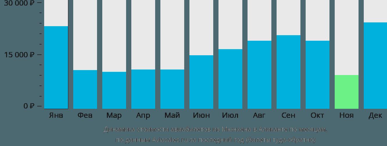 Динамика стоимости авиабилетов из Мюнхена в Аликанте по месяцам
