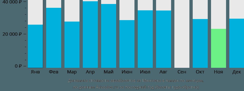 Динамика стоимости авиабилетов из Мюнхена в Амман по месяцам