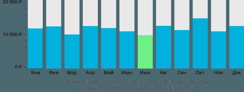 Динамика стоимости авиабилетов из Мюнхена в Амстердам по месяцам
