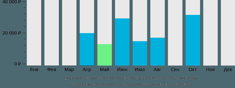 Динамика стоимости авиабилетов из Мюнхена в Анкону по месяцам