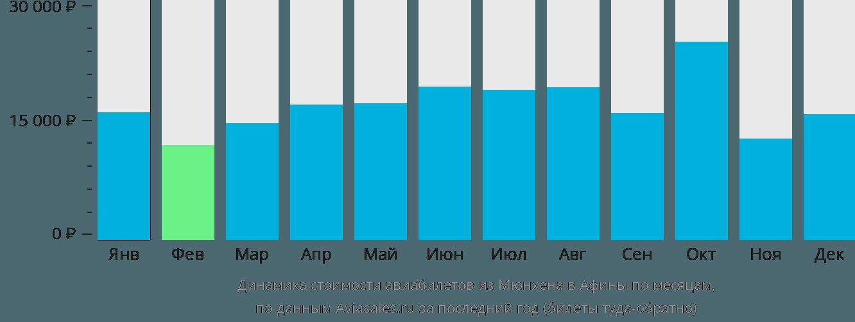 Динамика стоимости авиабилетов из Мюнхена в Афины по месяцам