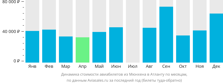 Динамика стоимости авиабилетов из Мюнхена в Атланту по месяцам