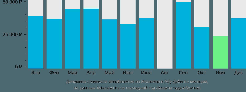 Динамика стоимости авиабилетов из Мюнхена в Абу-Даби по месяцам