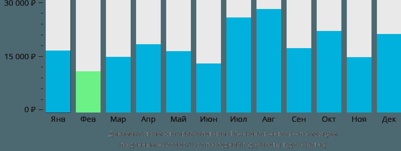 Динамика стоимости авиабилетов из Мюнхена в Анталью по месяцам