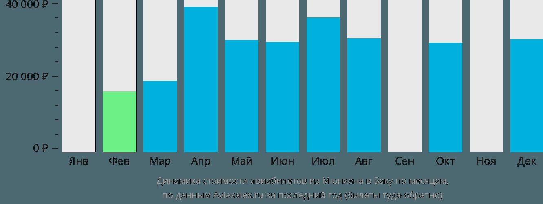 Динамика стоимости авиабилетов из Мюнхена в Баку по месяцам