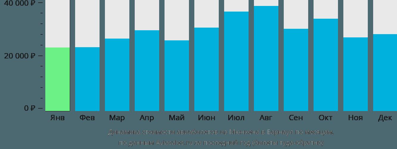 Динамика стоимости авиабилетов из Мюнхена в Барнаул по месяцам