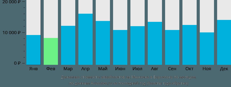 Динамика стоимости авиабилетов из Мюнхена в Барселону по месяцам