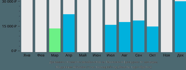 Динамика стоимости авиабилетов из Мюнхена в Бриндизи по месяцам