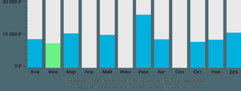 Динамика стоимости авиабилетов из Мюнхена в Белград по месяцам