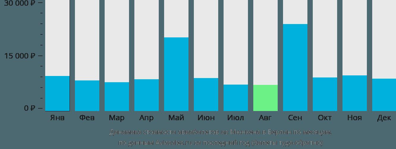 Динамика стоимости авиабилетов из Мюнхена в Берлин по месяцам