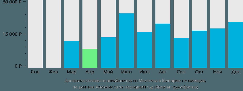 Динамика стоимости авиабилетов из Мюнхена в Болгарию по месяцам