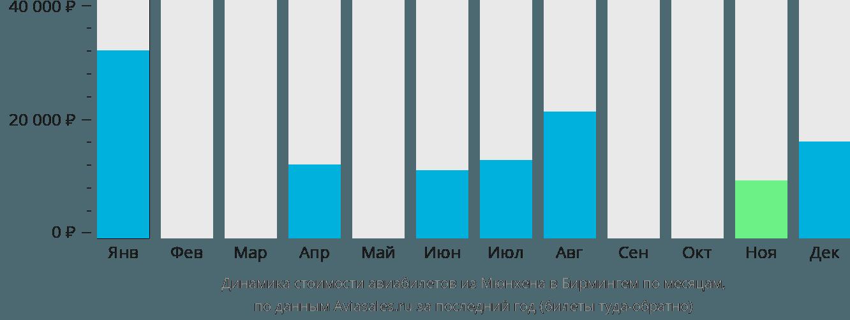 Динамика стоимости авиабилетов из Мюнхена в Бирмингем по месяцам