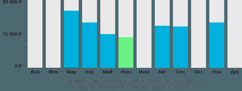 Динамика стоимости авиабилетов из Мюнхена в Бильбао по месяцам