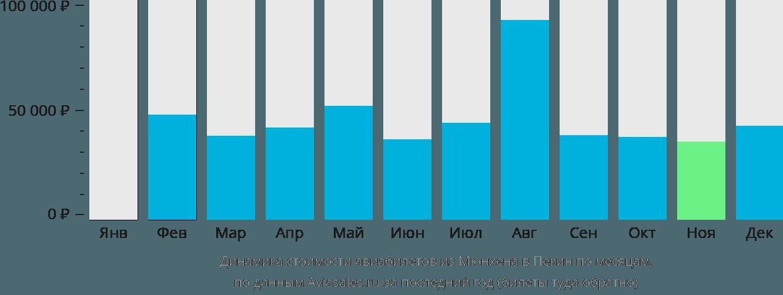Динамика стоимости авиабилетов из Мюнхена в Пекин по месяцам