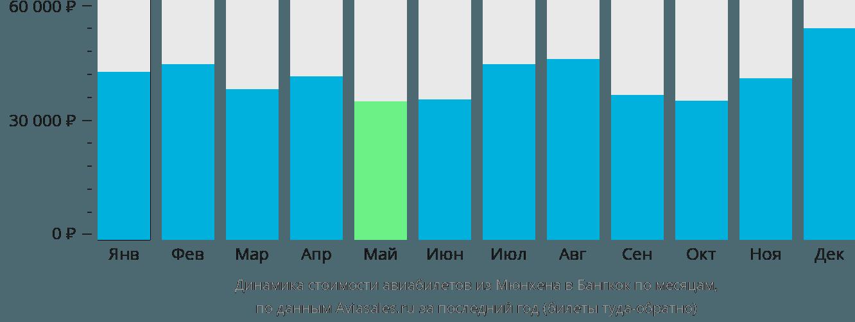 Динамика стоимости авиабилетов из Мюнхена в Бангкок по месяцам