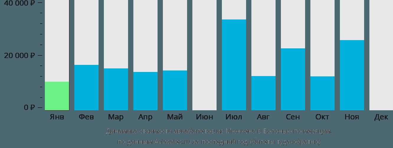 Динамика стоимости авиабилетов из Мюнхена в Болонью по месяцам