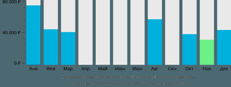 Динамика стоимости авиабилетов из Мюнхена в Бангалор по месяцам