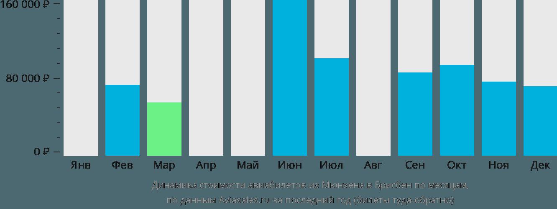 Динамика стоимости авиабилетов из Мюнхена в Брисбен по месяцам
