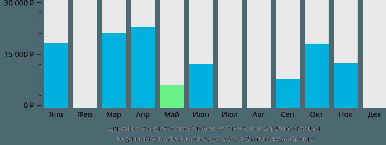 Динамика стоимости авиабилетов из Мюнхена в Бордо по месяцам