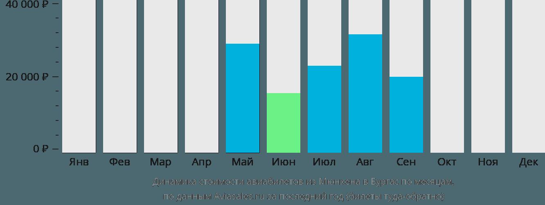 Динамика стоимости авиабилетов из Мюнхена в Бургас по месяцам