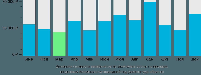 Динамика стоимости авиабилетов из Мюнхена в Бостон по месяцам