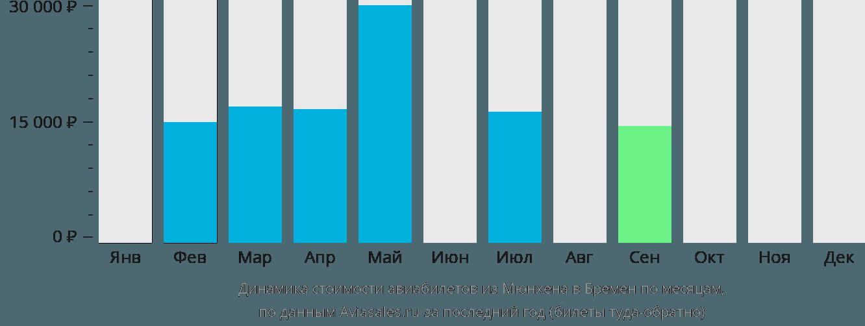 Динамика стоимости авиабилетов из Мюнхена в Бремен по месяцам