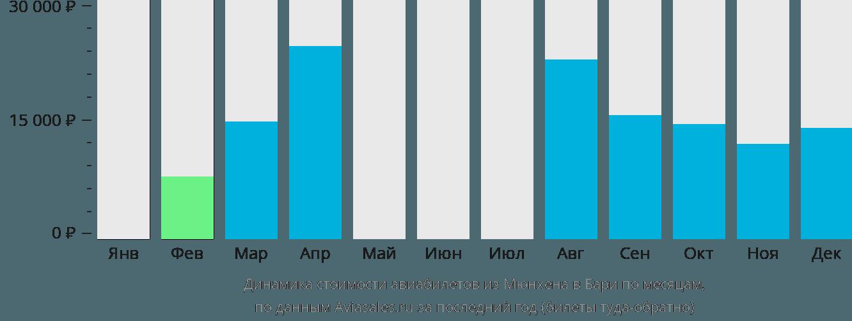 Динамика стоимости авиабилетов из Мюнхена в Бари по месяцам