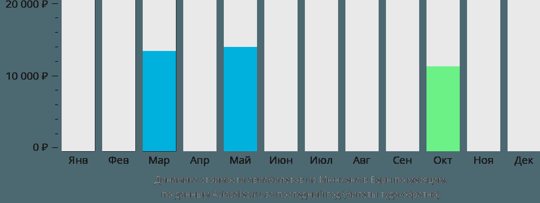 Динамика стоимости авиабилетов из Мюнхена в Берн по месяцам
