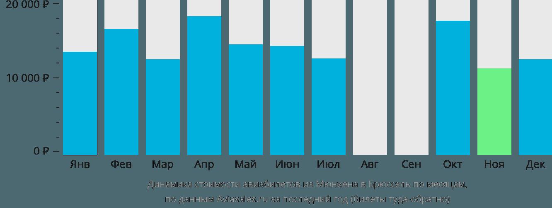 Динамика стоимости авиабилетов из Мюнхена в Брюссель по месяцам