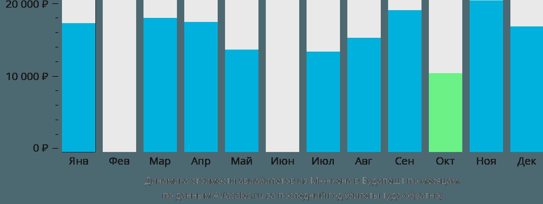 Динамика стоимости авиабилетов из Мюнхена в Будапешт по месяцам