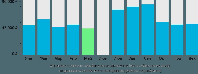 Динамика стоимости авиабилетов из Мюнхена в Буэнос-Айрес по месяцам