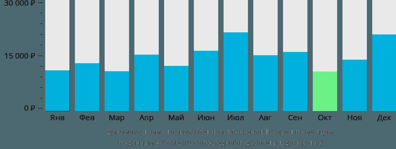 Динамика стоимости авиабилетов из Мюнхена в Бухарест по месяцам