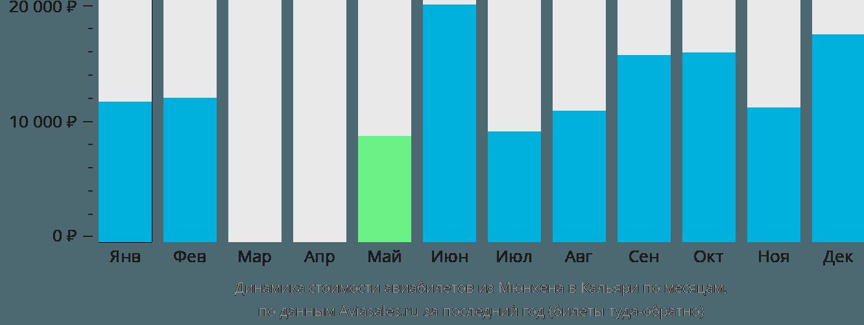 Динамика стоимости авиабилетов из Мюнхена в Кальяри по месяцам