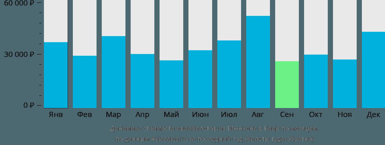 Динамика стоимости авиабилетов из Мюнхена в Каир по месяцам