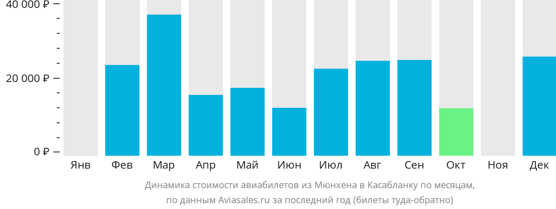 Динамика стоимости авиабилетов из Мюнхена в Касабланку по месяцам