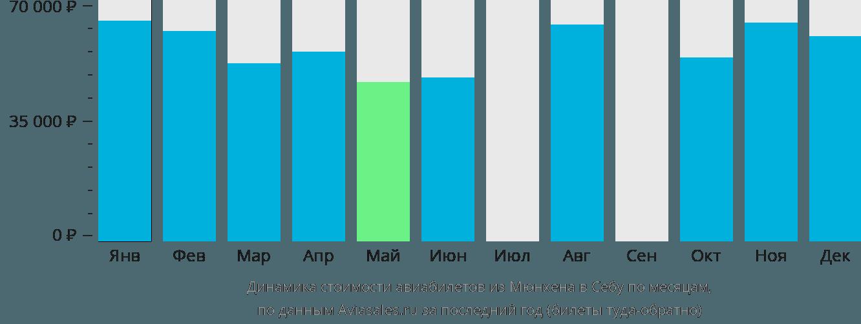 Динамика стоимости авиабилетов из Мюнхена в Себу по месяцам