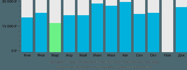 Динамика стоимости авиабилетов из Мюнхена в Челябинск по месяцам