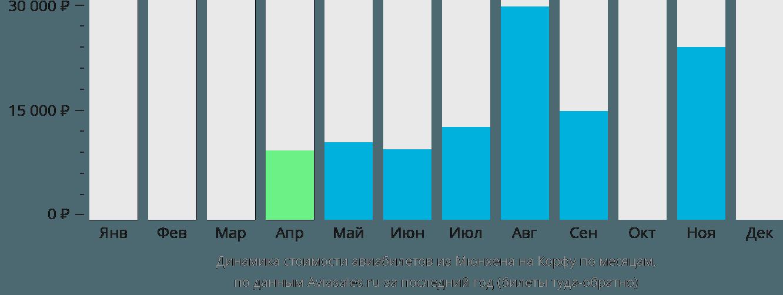 Динамика стоимости авиабилетов из Мюнхена на Корфу по месяцам