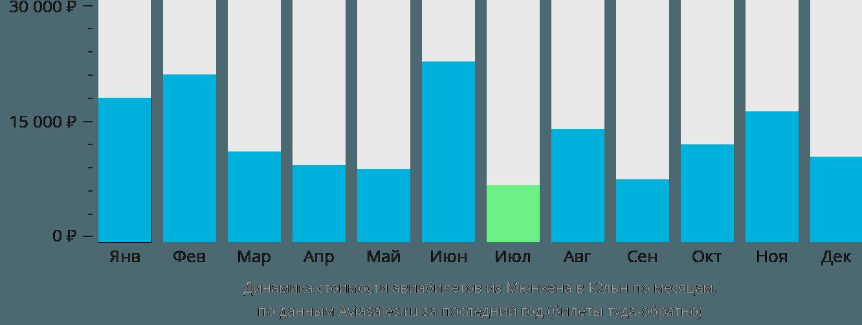 Динамика стоимости авиабилетов из Мюнхена в Кёльн по месяцам
